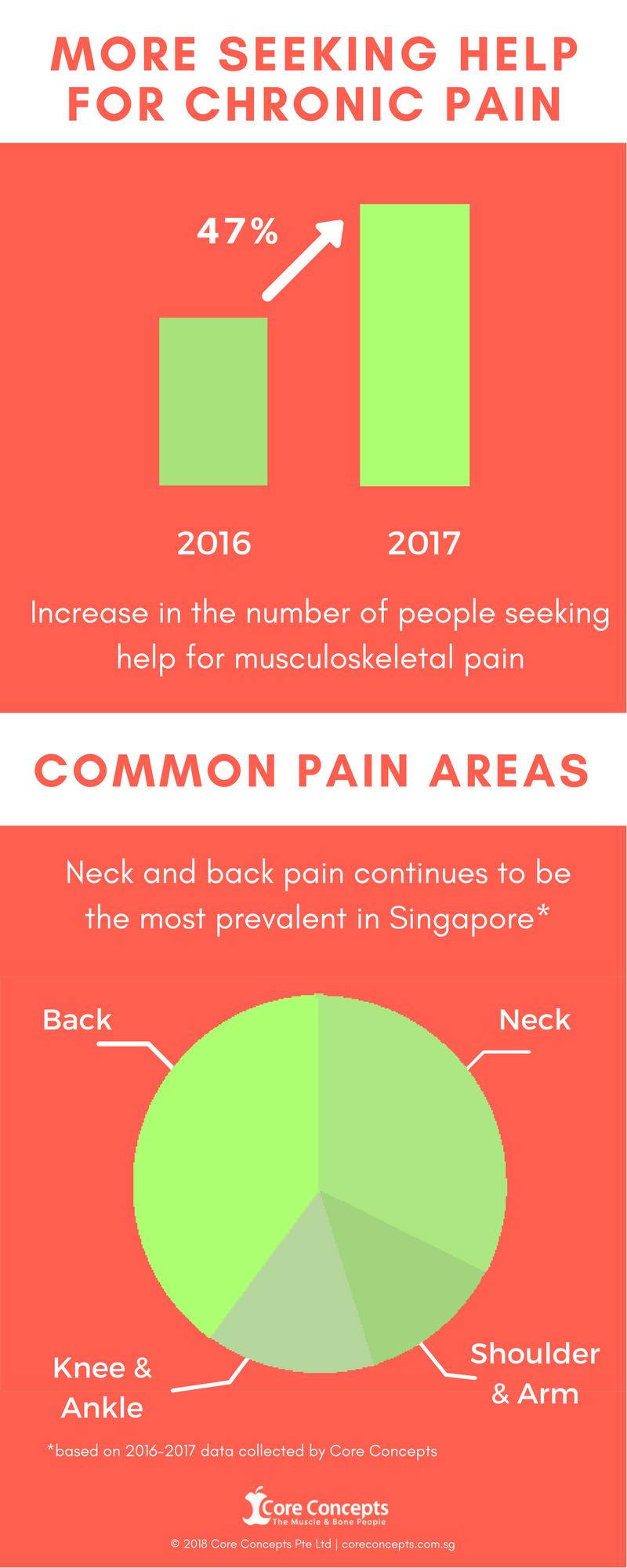 musculoskeletal trends